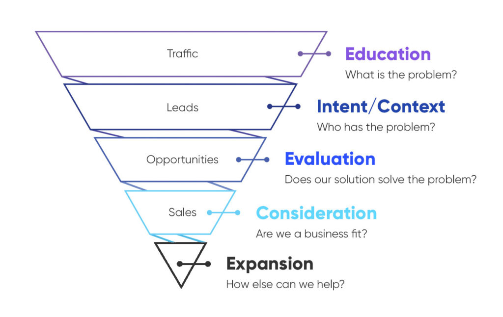 holistic marketing funnel