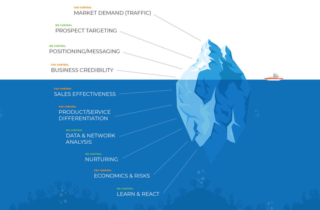A list of digital marketing factors represented by an iceberg