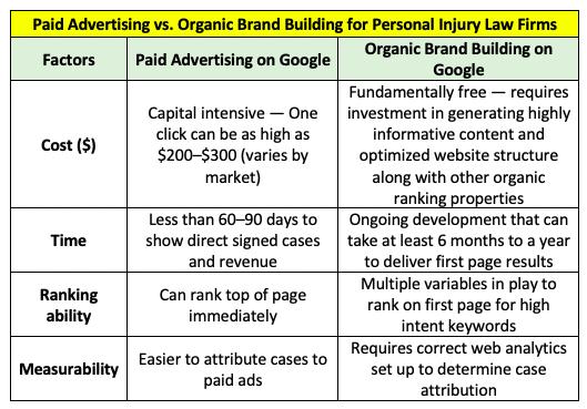 marketing strategy comparison